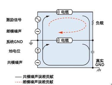 分布式系统中模拟信号远程传输的噪声抑制