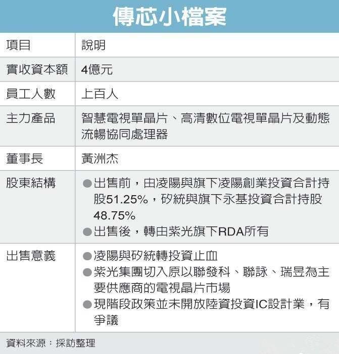 台湾芯片业偷跑 传芯卖给紫光锐迪科