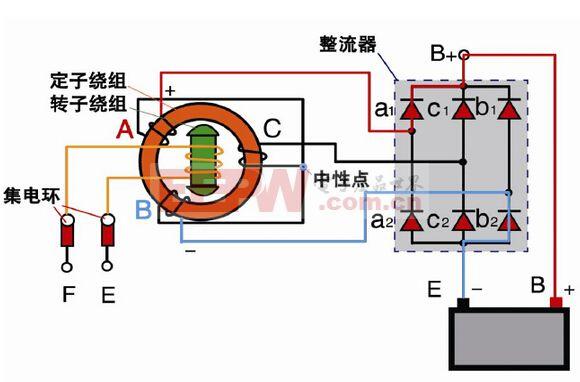 在上面对汽车发电机结构的介绍过程中也简单介绍