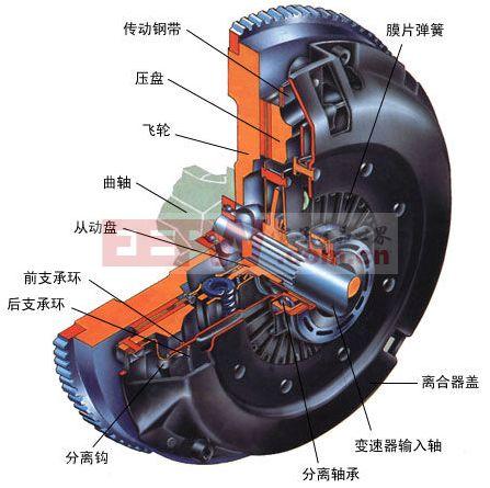 离合器的结构