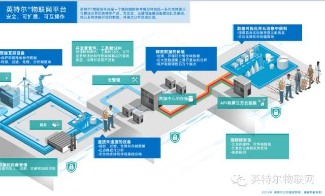 新一代英特尔物联网平台正式推出,为设备注入智能互联新动能