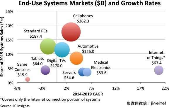 2015年整体电子系统产值估计衰退2%