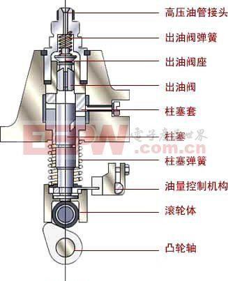 吸油过程:柱塞由凸轮轴的凸轮驱动图片