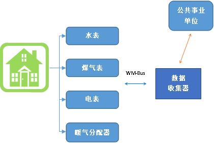 解析欧洲智能型仪表市场的无线M-Bus