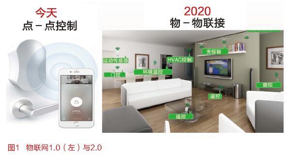 物联网2.0时代的智慧家庭市场