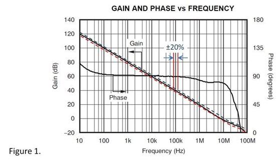 """失调电压与开环增益—它们是""""表亲"""""""