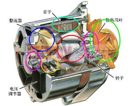 汽车发电机原理
