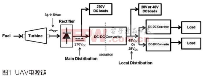 采用DC-DC模块的无人机电源解决方案