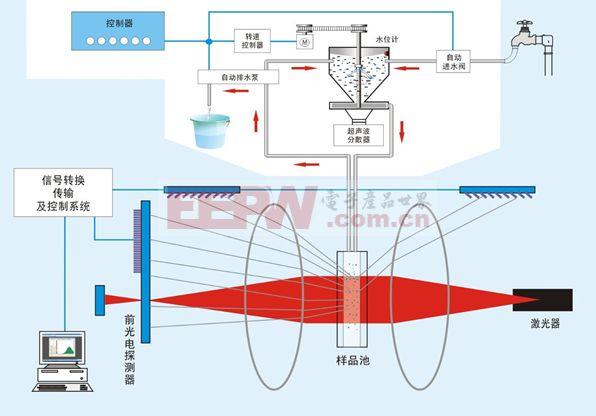 光电检测电路