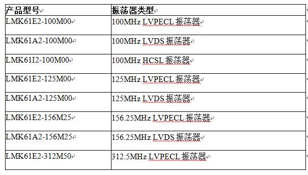 TI全新振荡器系列具备业内最低抖动,可优化信号完整性