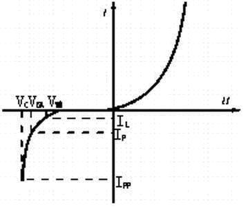 【E课堂】二极管和稳压二极管的使用区别