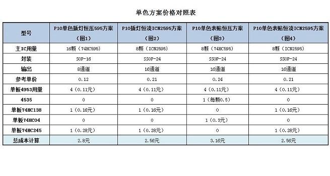 单双色恒流ICN2595与恒压74HC595对比报告