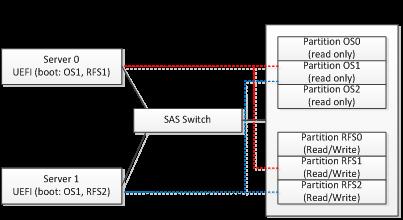 如何使用SAS Switch 技术(第二部分优化服务)