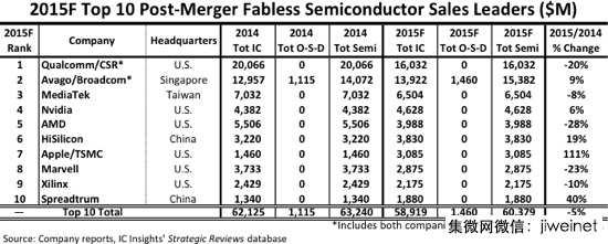 展讯首入全球十大IC设计公司 大增40%
