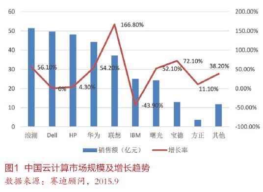 中国OpenPOWER产业生态发展白皮书