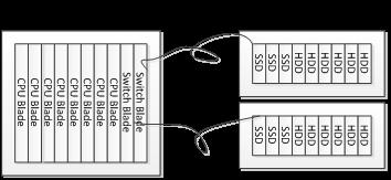 如何使用SAS Switch 技术(第一部分基本部署)