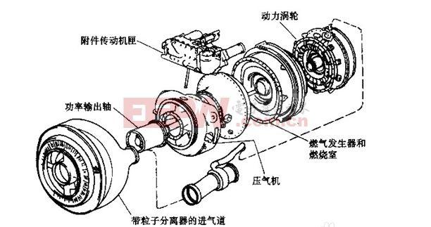 在构造上,涡轮轴发动机也有进气道、压气机、燃烧室和尾喷管等燃气发生器基本构造,但它一般都装有自由涡轮,如图所示,前面的是两级普通涡轮,它带动压气机,维持发动机工作,后面的二级是自由涡轮,燃气在其中作功,通过传动轴专门用来带动直升机的旋翼旋转,使它升空飞行。此外,从涡轮流出来的燃气,经过尾喷管喷出,可产生一定的推力,由于喷速不大,这种推力很小,如折合为功率,大约仅占总功率的十分之一左右。有时喷速过小,甚至不产生什么推力。 为了合理地安排直升机的结构,涡轮轴发动机的喷口,可以向上,向下或向两侧,不象涡轮喷