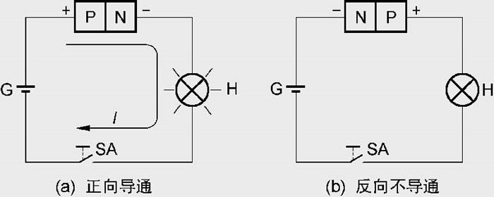晶体二极管之普通二极管的识别与使用