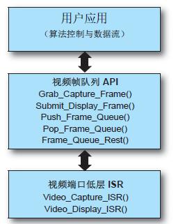 图 3:视频端口 ISR 和视频帧队列 API 功能
