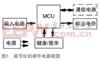 BCx2调节仪在控制发动机排液温度中的应用