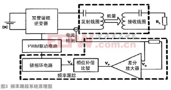 频率跟踪式电动汽车无线充电系统的研究