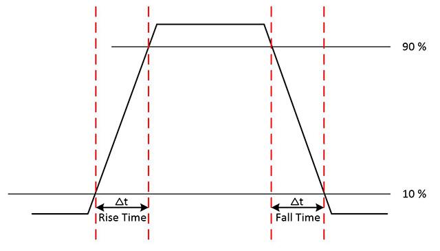 图7.上升时间和下降时间指示了信号在低电平和高电平之间转换所需的时间。