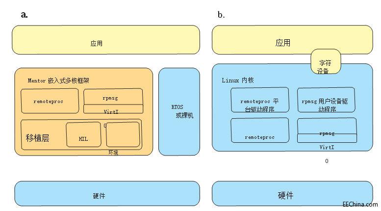 针对非对称多处理系统实现更简单的软件开发