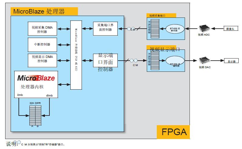 图 2:视频端口及其互联
