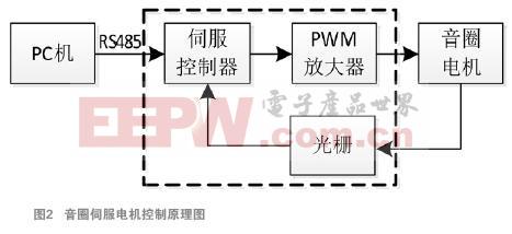 音圈电机伺服驱动器与运动机构设计