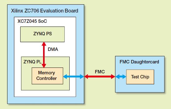 图 1 – 测试环境的硬件架构