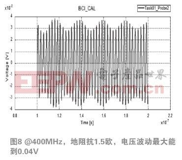 (1月刊)一种电源跟随电路射频受扰失效仿真分析