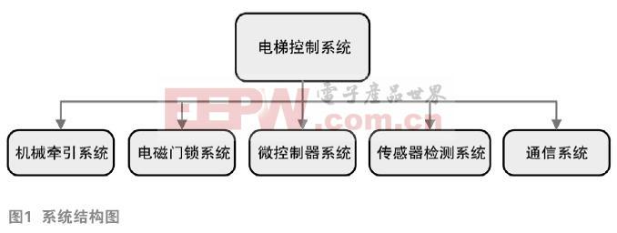 集控式餐饮电梯控制系统设计