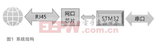 嵌入式LWIP网络客户端设计