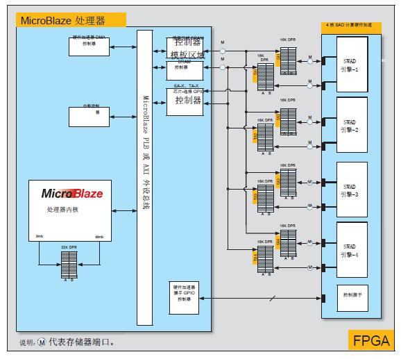 图 5:基于 Vivado HLS 的硬件加速器及其互联