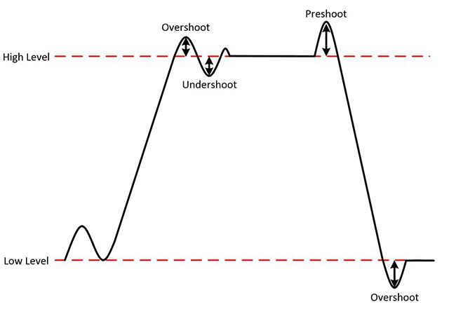 图8.过冲、前冲和下冲统称为偏差。