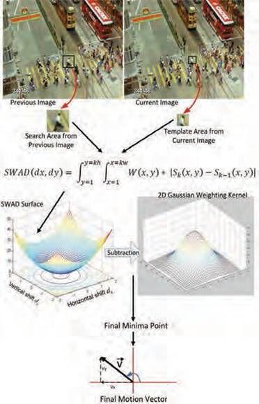 图 1:计算运动向量的步骤,从图像采集开始(上)
