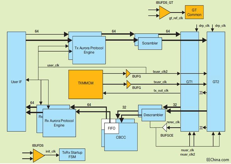 Vivado IPI 为 Aurora 设计开放 FPGA 共享资源