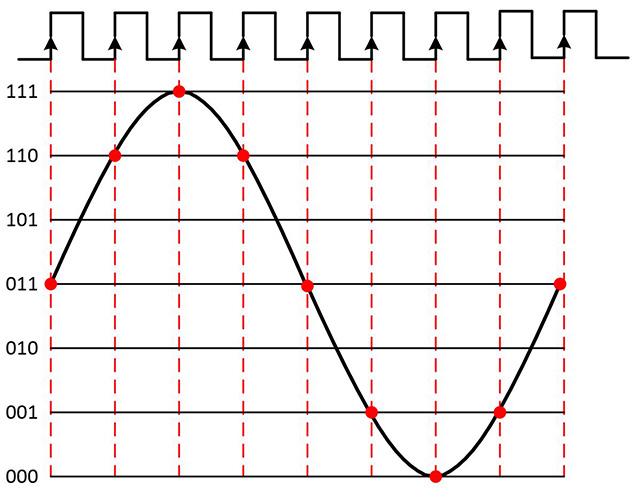 图4. 周期性采样时钟可让数字系统进行正确、精准的通信。