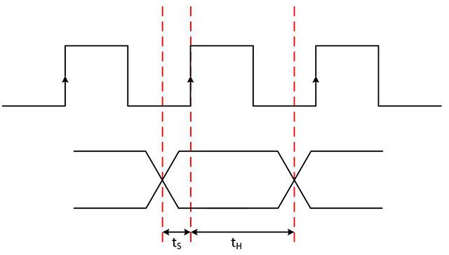 图3.建立时间和保持时间在接收器的时钟有效边沿附近形成了一个稳定的窗口,以便接收器能够可靠地采集数据。