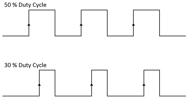 图2.信号的占空比是指波形处于的时间百分比。