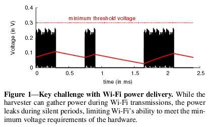 利用Wi-Fi路由器为物联网装置进行无线充电