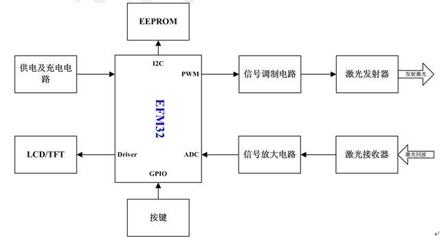 手持式激光测距仪结构框图