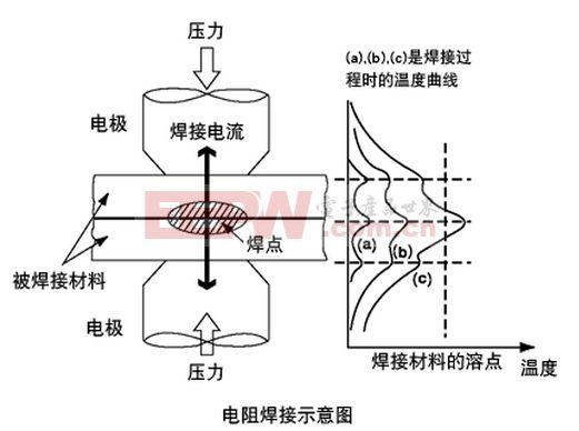 电阻焊原理