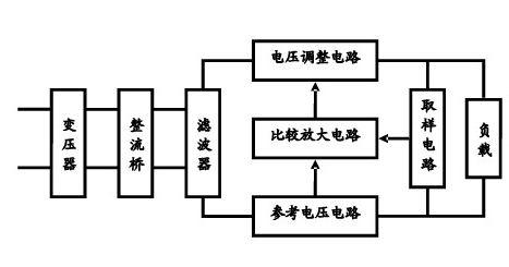 怎样将简单的将电路框图变成电路原理图