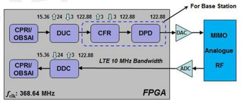 基于京微雅格CME-C1的典型应用介绍
