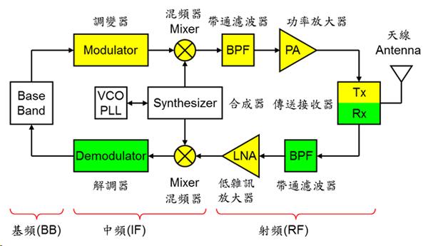 解析通讯组件:由基带、中频、射频零部件