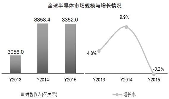 2015年中国集成电路市场规模创纪录