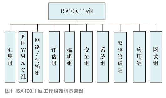 浅谈工业无线技术标准与认证及其应用