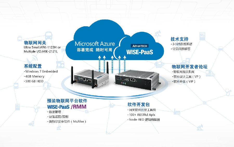 研华与 Intel 和 Microsoft 携手合作推出物联网创新应用入门套件---研华IoT网关整合开发包