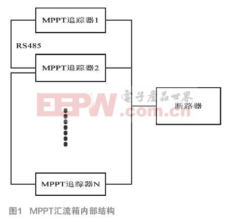 基于STM32的MPPT光伏汇流箱设计